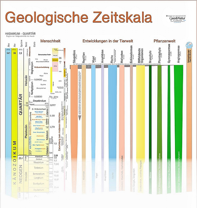 Geologische Zeitskala, Erdgeschichte